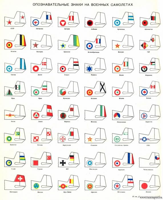 Опознавательные знаки на военных самолетах