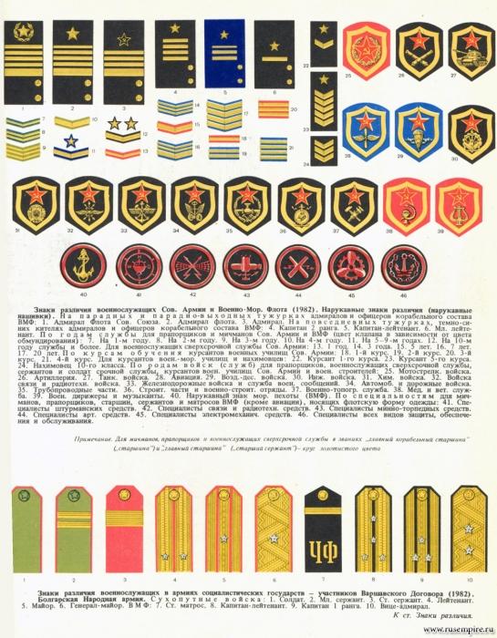 Знаки различия военнослужащих Советской Армии и Военно-Морского Флота
