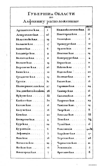 Губернии и области по алфавиту расположенные