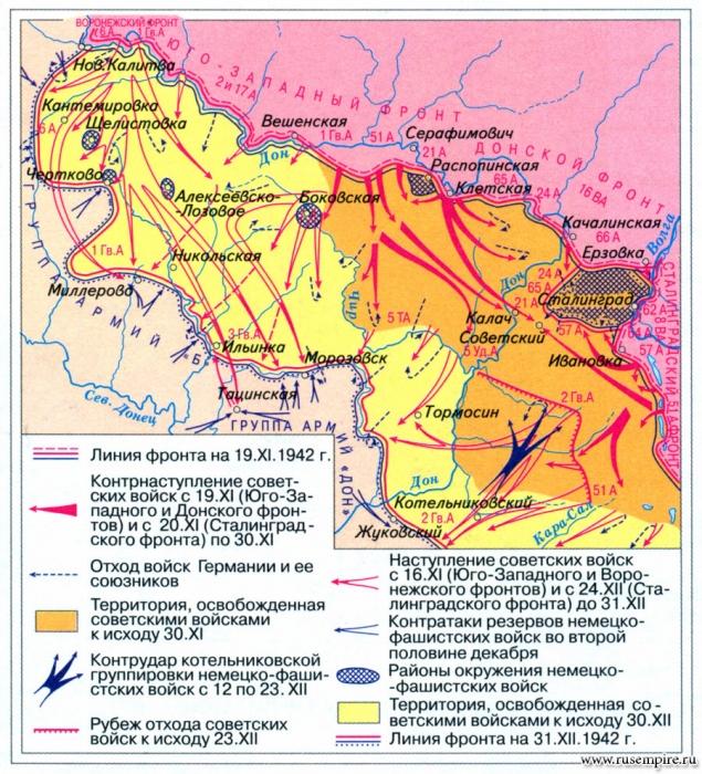 Контрнаступление Красной Армии под Сталинградом (ноябрь - декабрь 1942 г.)