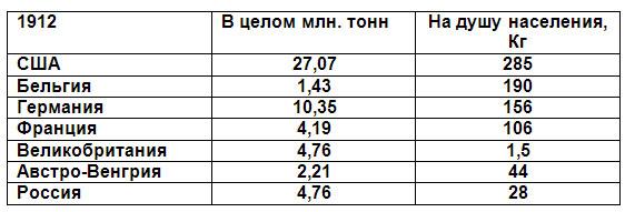 Производство чугуна в Российской империи