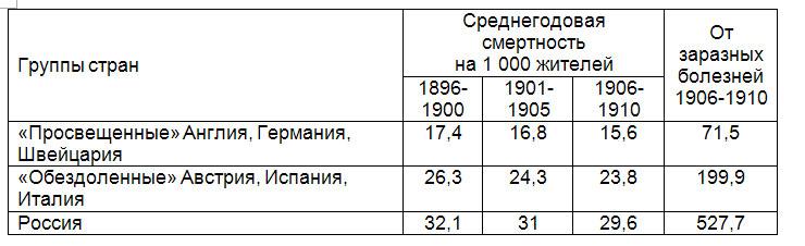 Уровень смертности населения